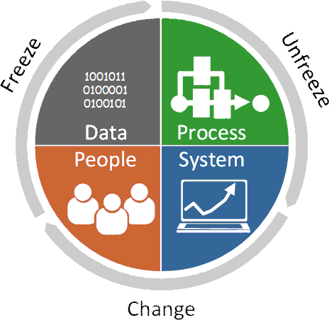 BoostPLM's model of iterations on Process, System, People and Data.